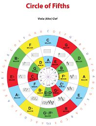 Image result for circle of fifths