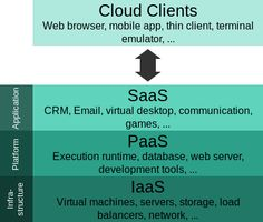 File:Cloud computing layers.svg Website Maker, Cloud Computing, Web Browser, Wikimedia Commons, Mobile App, Communication, Clouds, Computer Science, Mobile Applications