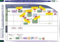 Mappatura processi risorse umane: analisi costo della selezione