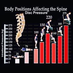 back pain manage Chiropractic Quotes, Chiropractic Office, Family Chiropractic, Chiropractic Wellness, Lumbar Spinal Stenosis, Spine Health, Neck And Back Pain, Nerve Pain, Medical