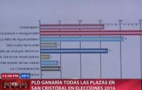 PLD Ganaría Todas La Plazas En San Cristobal En Elecciones 2016 #Video