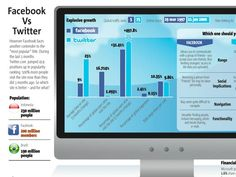 Facebook Vs Twitter, The great debate. Here's what the stats say.