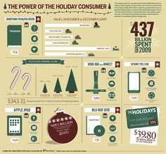 7 Revealing Infographics About ONLINE Holiday Sales Trends Free and Useful Online Resources for Designers and Developers