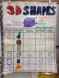 3d shape anchor chart first grade - Google Search