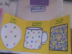 molecules - solids, liquids, gases  Matter