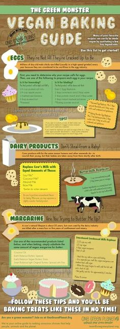 Vegan baking guide: ways to supplement that need for dairy products.