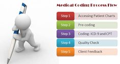 Cost Effective Medical Billing and Coding Services in Tampa, Florida, USA
