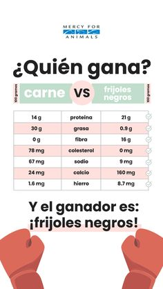 ¡Los frijoles son los ganadores! Diet And Nutrition, Fitness Nutrition, Vegan Facts, How To Become Vegan, Wellness, Vegan Lifestyle, Plant Based Diet, Going Vegan, Healthy Tips