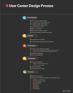 UCD Process. User Centered-Design Process