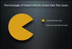 Percentage Pac-Man