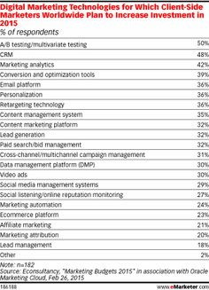 Everyone Wants Marketing Tech, so What's Slowing Adoption? - eMarketer