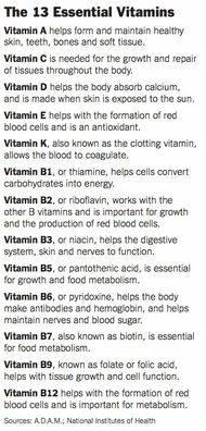 13 Essential Vitamins  Taking vitamins can help prevent or help get rid of infections or small problems you may have with your body. But staying balanced is key.