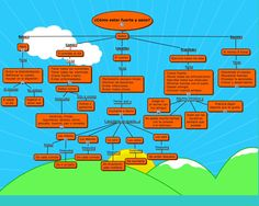 Cómo estar sano- Organizador gráfico