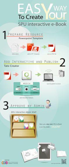 3 easy steps to create interactive e-Book | Office Online Education, Sripatum University | Graphic by: Phunpaporn Jatuverapong (พรรณปพร จตุวีรพงษ์) | Story by: Achiraya Thabloha | Visit us at: www.spu.ac.th/ooe