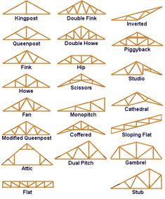Marvelous Roofing Garden Asador Ideas 4 Young Clever Tips: Shed Roofing Holz. - Marvelous Roofing Garden Asador Ideas 4 Young Clever Tips: Shed Roofing Holzdach Top Städte. Roof Truss Design, Roof Trusses, Shed Roof, Garage Roof, Roof Structure, Shed Plans, Garage Plans, Cabin Plans, House Plans