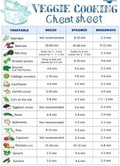 veggie cooking cheat sheet...i should print this and put it in my kitchen.