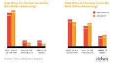 Publicidad en social media: El 71% de las agencias complementan la publicidad online con anuncios en redes sociales. –Nielsen