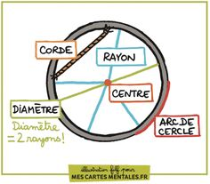 Le vocabulaire du cercle