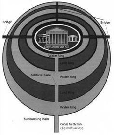 Layout of Plato's Atlantis