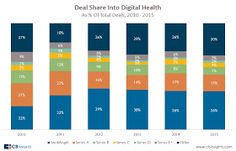 As the annual JP Morgan healthcare conference gets underway, we dig into digital health funding and find deal activity jumped Y Combinator, Merck, and Qualcomm Ventures were among the most active investors.