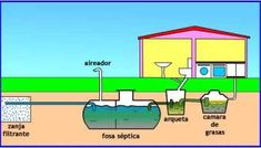 🥇 Cómo hacer un pozo séptico en pocos pasos » Ingeniería Real Tyni House, Cottage House Plans, Dream House Plans, Diy Septic System, Fossa Séptica, Water Drainage System, Tiny Boat, Triangle House, Sewage System