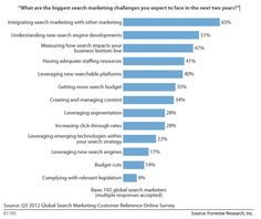 """Top search marketing agencies are asked: """"What are the biggest search marketing challenges you expect to face in the next two years?"""""""