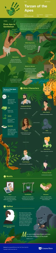 This @CourseHero infographic on Tarzan of the Apes is both visually stunning and informative!
