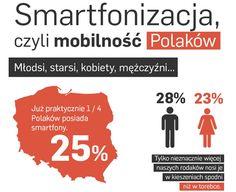 Infografika jestem.mobi