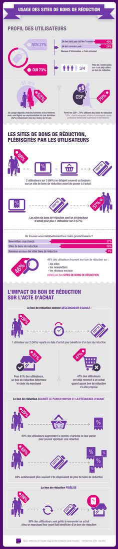 Belle infographie marketing sur l'usage des bons de réduction par les internautes.