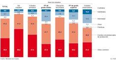 Contratos según estudios. #economía #economics #españa #spain #estadística #statistics