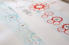 Information design - visualising a customer journey for one of the big banks.