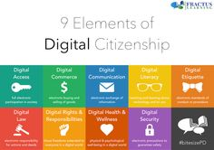 This Digital Citizenship poster highlights the nine elements of Digital Citizenship as defined by Dr. Mike Ribble for teachers and educators.