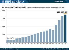 20 años de reservas internacionales. 16 de octubre 2013.