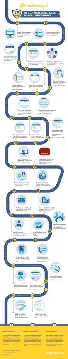 29 kroków do efektywnego pozyskiwania zleceń i nowych klientów z internetu.