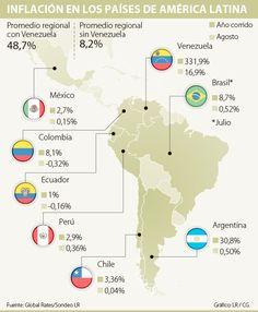 El promedio de la inflación en la región, sin Venezuela, es de 8,2%