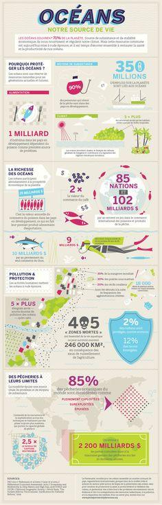 infographie océans menacés