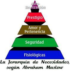 La teoria de MASLOW defiende que conforme se satisfacen las necesidades más básicas (parte inferior de la pirámide), los seres humanos desarrollan necesidades y deseos más elevados (parte superior de la pirámide). La escala de las necesidades se describe como una pirámide de cinco niveles: a los cuatro primeros niveles se les llama «necesidades de déficit» el nivel superior se denomina «autorrealización».