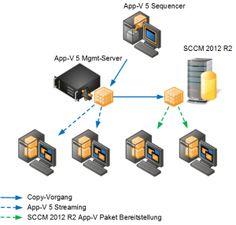 Mit dem SCCM 2012 R2 ein App-V 5 Paket verteilen - http://www.hanrath.de/mit-dem-sccm-2012-r2-ein-app-v-5-paket-verteilen/