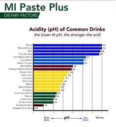 Acidity (pH) of Common Drinks.  Enjoy: Water, Water sweetened with sugar, Milk, preferably Skim or Low Fat, and Flavored Milk, again skim or low fat.  Avoid: Lemon Juice, Vinegar, Carbonated Soft Drinks (Coke, Pepsi, etc.), Acidic Juices (Orange, Apple, etc.), and Sports Drinks (Gatorade, Powerade, etc. <-- Interesting).