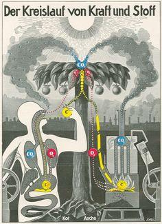 Kahn: Kreislauf von Kraft und Stoff]