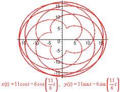 Pre-Calculus: Parametric Equations