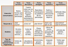 DANDO LA LENGUA: TIPOS DE TEXTO