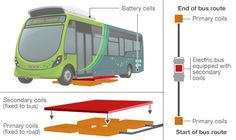 Wirelessly charged electric buses in Milton Keynes