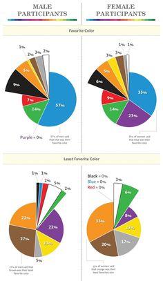 Quelles couleurs choisir pour son logo ? A votre avis quelles sont les couleurs préférées des gens ? Savez vous que uniquement 5 couleurs sont utilisées par 90% des entreprises   Entreprise sans fautes