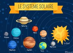 Cosmic illustration with planets of the solar system. Solar System Activities, Solar System Projects, Activities For Kids, Space Activities, School Projects, Projects For Kids, Preschool At Home, Space Theme, Learn French