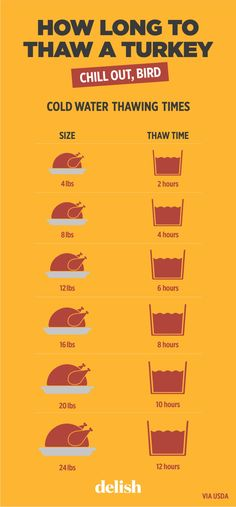 If you bought a frozen turkey, these charts are your new best friends.