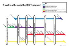 Old Testament chronology