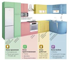 There is no question that designing a new kitchen layout for a large kitchen is much easier than for a small kitchen. Kitchen Wood Design, Interior Design Kitchen, New Kitchen, Kitchen Decor, Küchen Design, House Design, Cuisines Design, Apartment Design, Kitchen Furniture