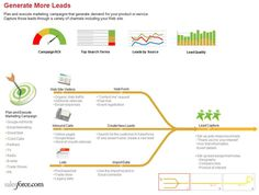 Sales and Marketing Process Maps