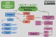 Esquemas y mapas conceptuales de Historia: De la República al Imperio